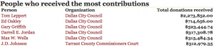 A database of local political campaign contributions maintained by Pegasus News staff.