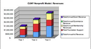 Not-for-Profit Revenues