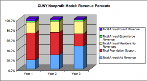 Not-for-Profit Revenues, by percent