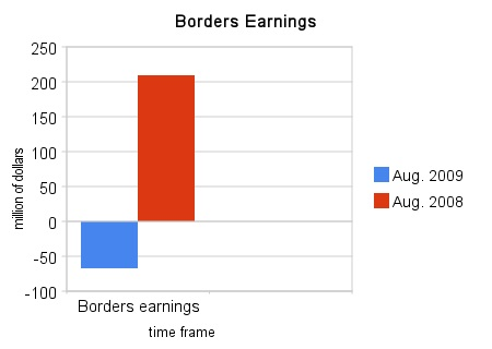 borders_earnings