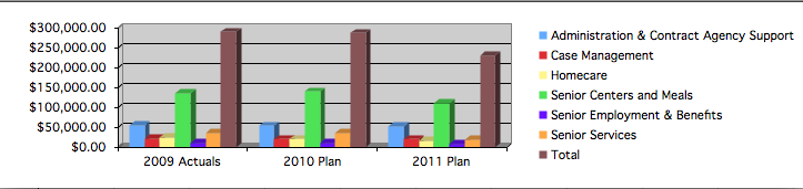 budget expense chart